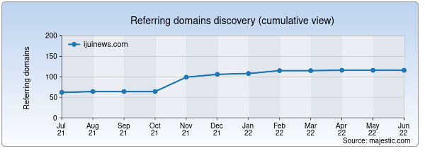 Referring domains for ijuinews.com by Majestic Seo