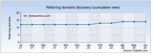 Referring domains for iloveearthlux.com by Majestic Seo