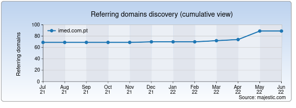 Referring domains for imed.com.pt by Majestic Seo