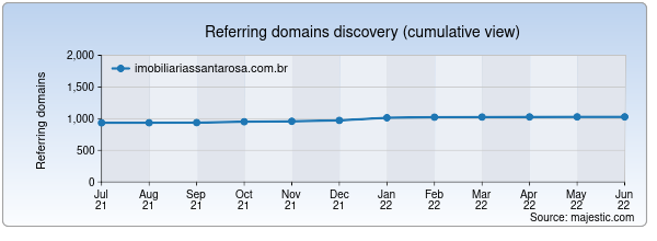Referring domains for imobiliariassantarosa.com.br by Majestic Seo