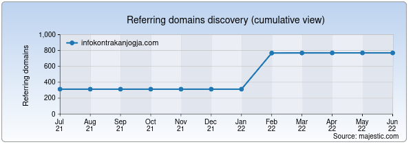 Referring domains for infokontrakanjogja.com by Majestic Seo