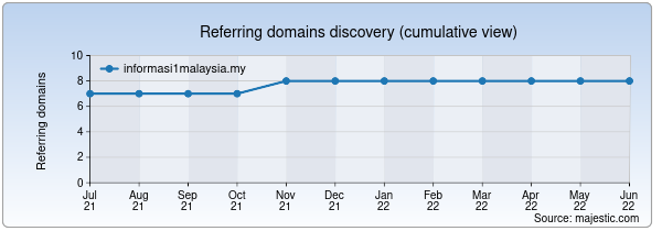 Referring domains for informasi1malaysia.my by Majestic Seo