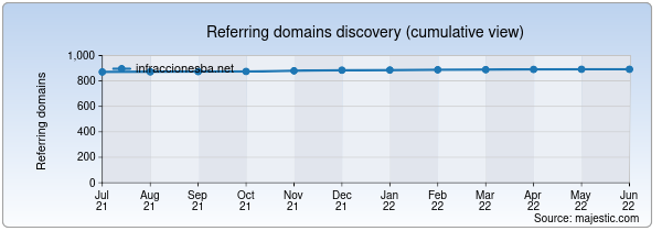 Referring domains for infraccionesba.net by Majestic Seo