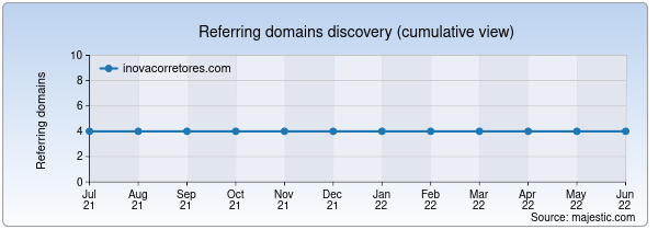 Referring domains for inovacorretores.com by Majestic Seo