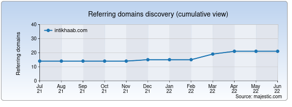 Referring domains for intikhaab.com by Majestic Seo