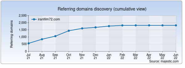Referring domains for iranfilm72.com by Majestic Seo