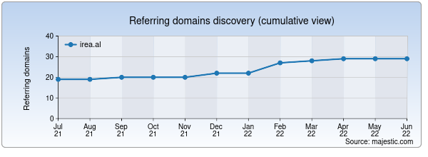 Referring domains for irea.al by Majestic Seo