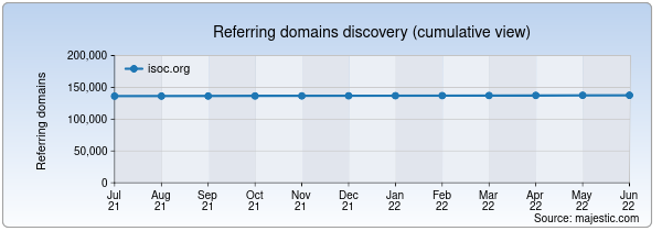 Referring domains for isoc.org by Majestic Seo