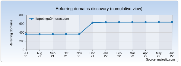 Referring domains for itapetinga24horas.com by Majestic Seo