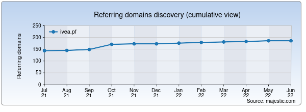 Referring domains for ivea.pf by Majestic Seo