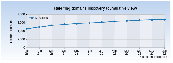 Referring domains for izmail.es by Majestic Seo