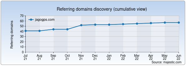 Referring domains for jagogps.com by Majestic Seo