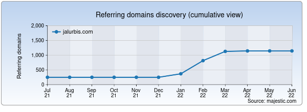 Referring domains for jalurbis.com by Majestic Seo