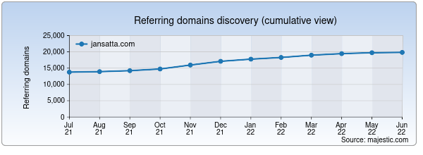 Referring domains for jansatta.com by Majestic Seo