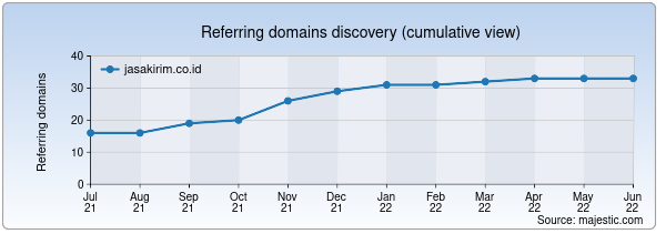 Referring domains for jasakirim.co.id by Majestic Seo