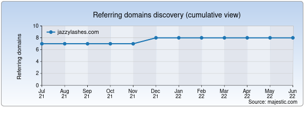 Referring domains for jazzylashes.com by Majestic Seo