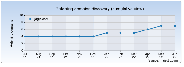 Referring domains for jdgjs.com by Majestic Seo