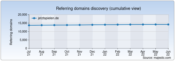 Referring domains for jetztspielen.de by Majestic Seo