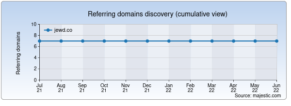 Referring domains for jewd.co by Majestic Seo