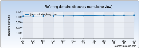 Referring domains for jimsmarketingblog.com by Majestic Seo
