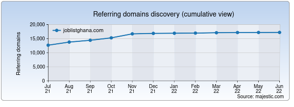 Referring domains for joblistghana.com by Majestic Seo