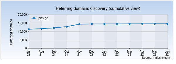 Referring domains for jobs.ge by Majestic Seo