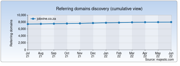 Referring domains for jobvine.co.za by Majestic Seo