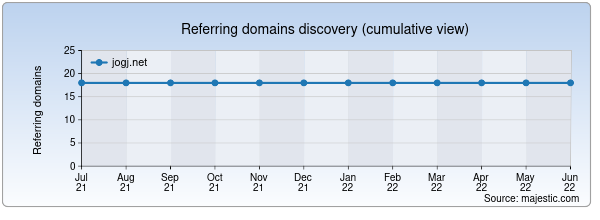 Referring domains for jogj.net by Majestic Seo