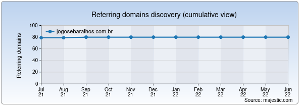 Referring domains for jogosebaralhos.com.br by Majestic Seo