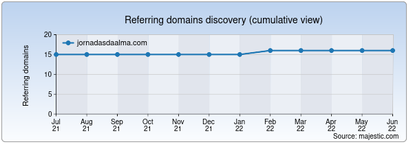 Referring domains for jornadasdaalma.com by Majestic Seo