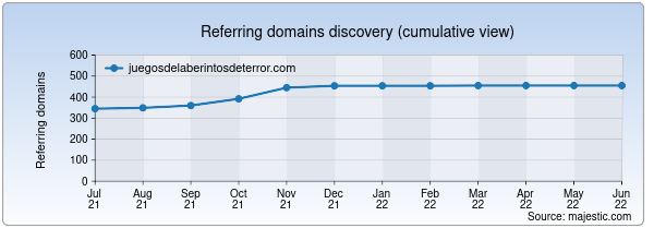 Referring domains for juegosdelaberintosdeterror.com by Majestic Seo