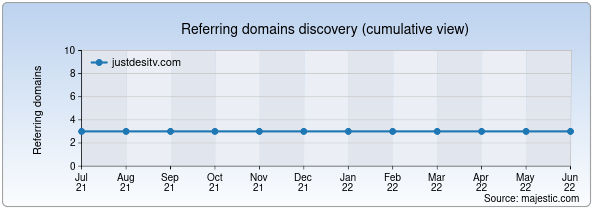 Referring domains for justdesitv.com by Majestic Seo