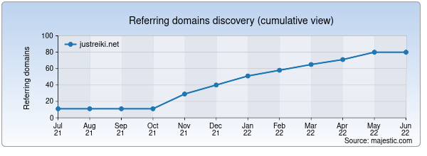 Referring domains for justreiki.net by Majestic Seo