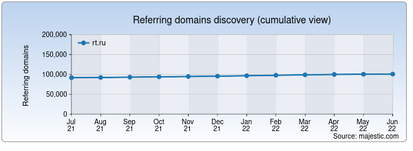 Referring domains for kabinet.rt.ru by Majestic Seo