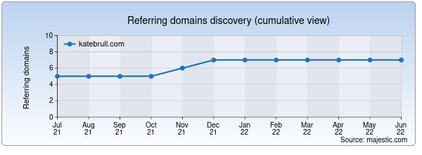 Referring domains for katebrull.com by Majestic Seo