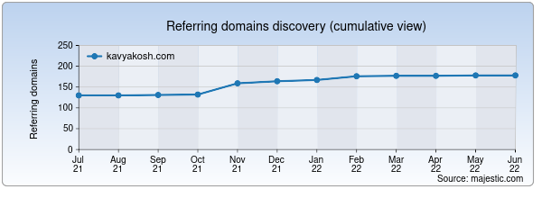 Referring domains for kavyakosh.com by Majestic Seo