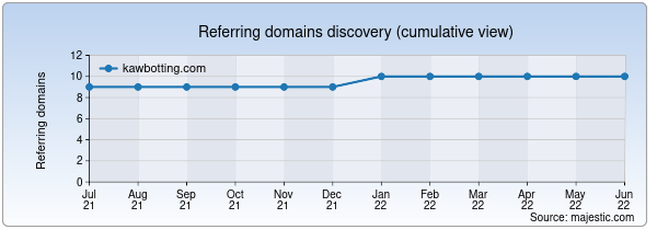 Referring domains for kawbotting.com by Majestic Seo