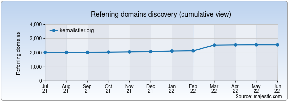 Referring domains for kemalistler.org by Majestic Seo
