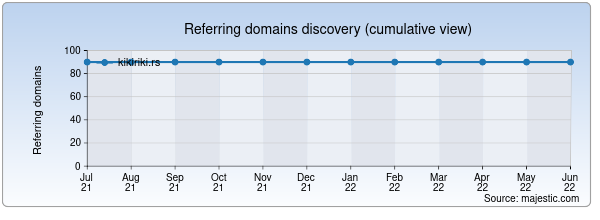 Referring domains for kikiriki.rs by Majestic Seo