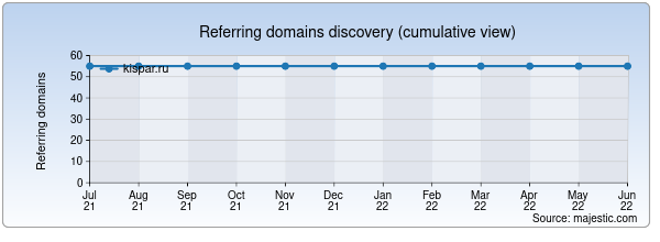 Referring domains for kispar.ru by Majestic Seo