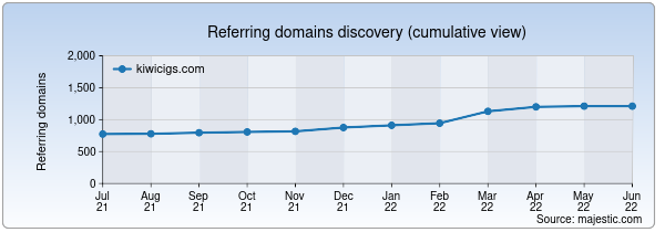 Referring domains for kiwicigs.com by Majestic Seo