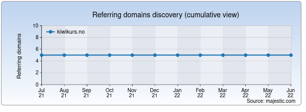 Referring domains for kiwikurs.no by Majestic Seo