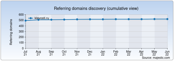 Referring domains for klevosti.ru by Majestic Seo