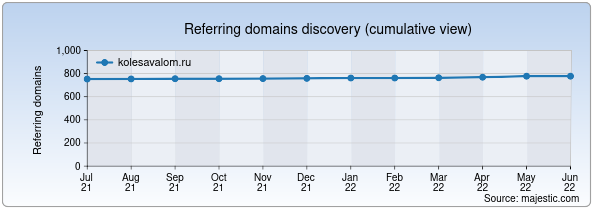 Referring domains for kolesavalom.ru by Majestic Seo