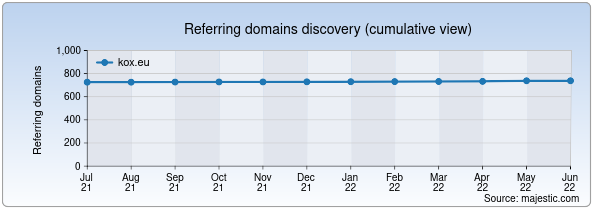 Referring domains for kox.eu by Majestic Seo
