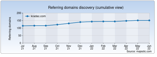 Referring domains for kradac.com by Majestic Seo