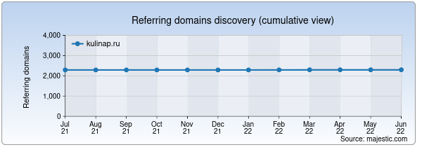 Referring domains for kulinap.ru by Majestic Seo