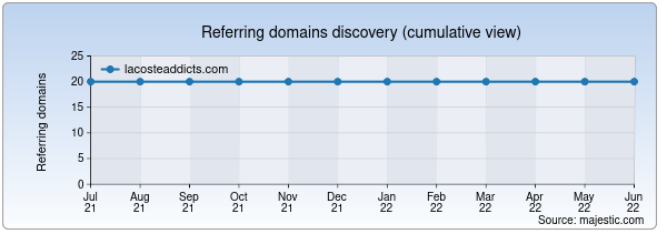 Referring domains for lacosteaddicts.com by Majestic Seo
