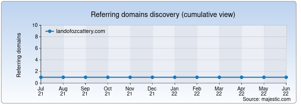 Referring domains for landofozcattery.com by Majestic Seo