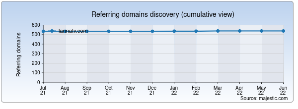 Referring domains for lannatv.com by Majestic Seo